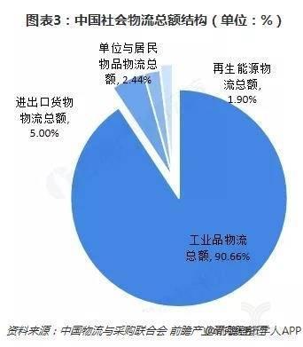 图表3:中国社会物流总额结构