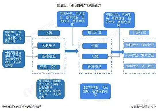图表1:现代物流企业链全景