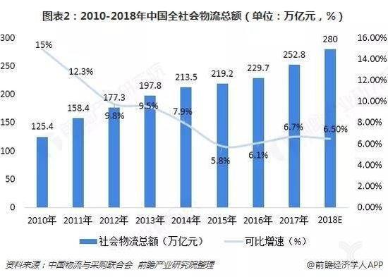 图表2:2010-2018年中国全社会物流总额