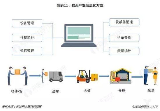 图表11:物流产业信息化方案