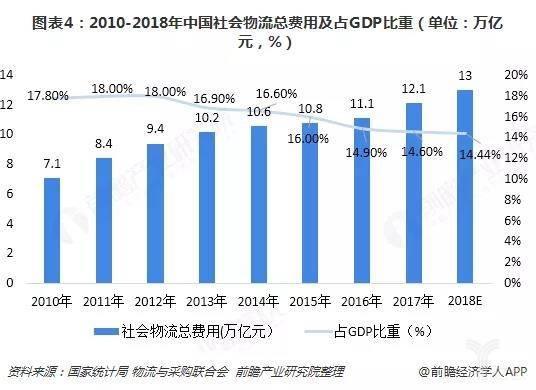 图表4:2010-2018年中国社会物流总费用及占GDP比重