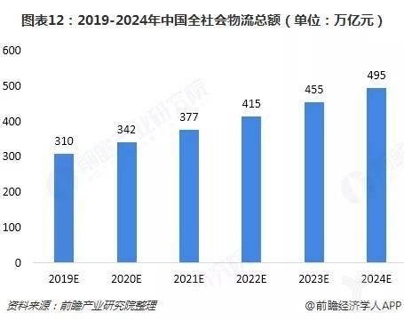 图表12:2019-2024年中国全社会物流总额(单位:万亿元)