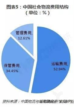 图表5:中国社会物流费用结构