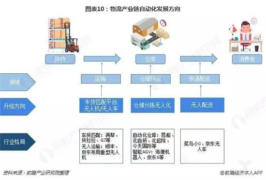 图表10:物流产业链自动化发展方向
