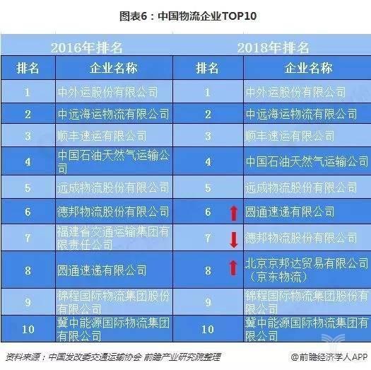 图表6:中国物流企业TOP10