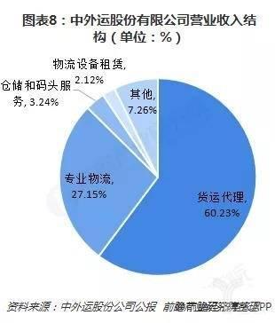 图表8:中外运股份有限公司营业收入结构(单位:%)