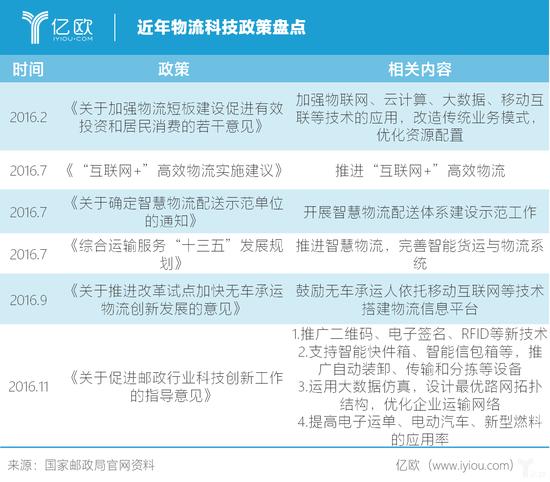 近年物流科技产业政策