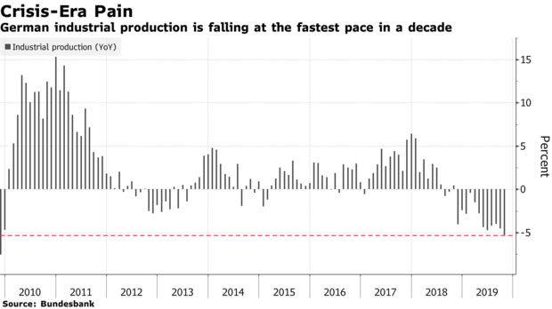 German industrial production is falling at the fastest pace in a decade