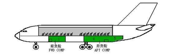 上海盛德物流飞机货舱