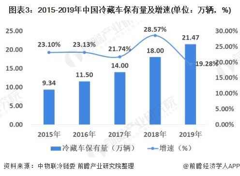 图表3:2015-2019年中国冷藏车保有量及增速(单位:万辆,%)