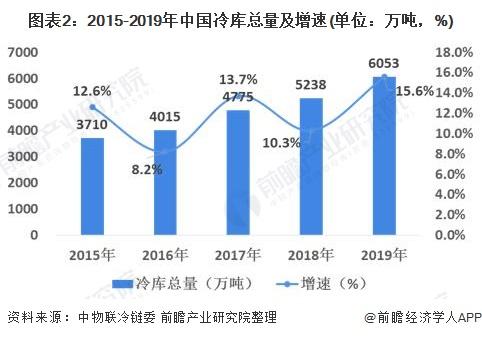 图表2:2015-2019年中国冷库总量及增速(单位:万吨,%)