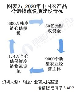 图表7:2020年中国农产品冷链物流设施建设情况