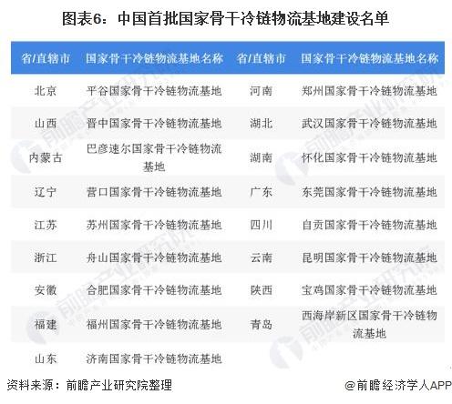 图表6:中国首批国家骨干冷链物流基地建设名单